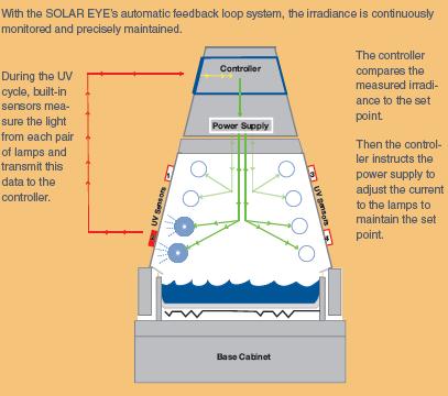 UV aging test machine